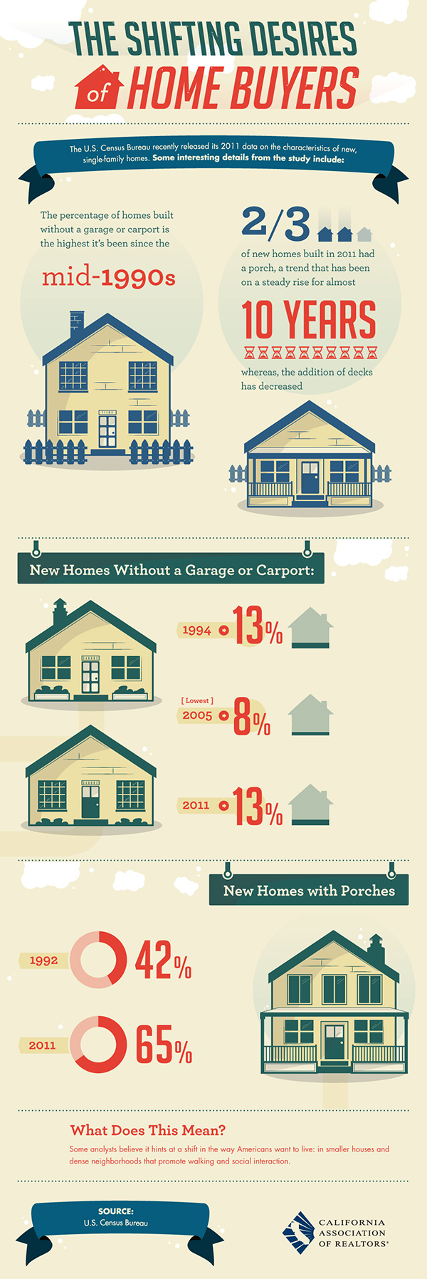 Home styles change/real estate home making