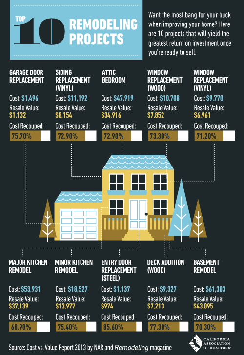 Sacramento top ten remodeling projects/real estate home making