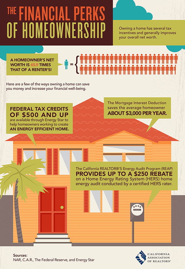 Home Ownership Perks/real estate news home making