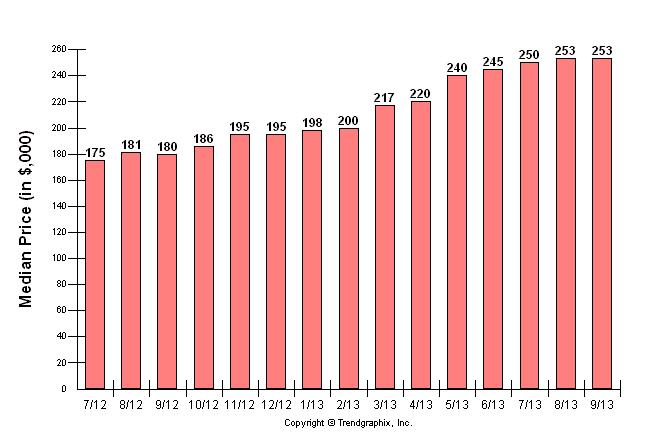 Sacramento Housing Numbers September/real estate news