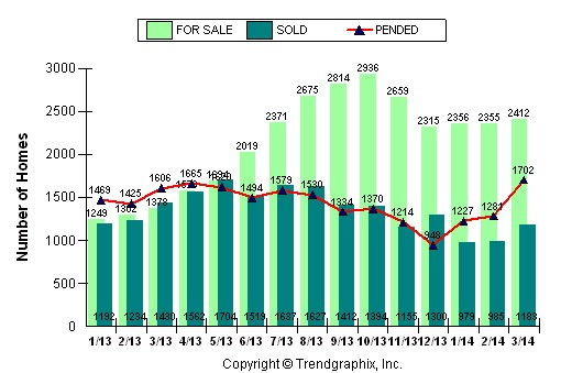 Housing Numbers Sacramento and Placer March 2014/real estate news