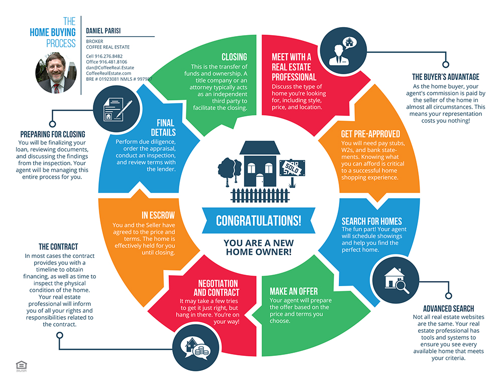 12 steps to buy a home/real estate