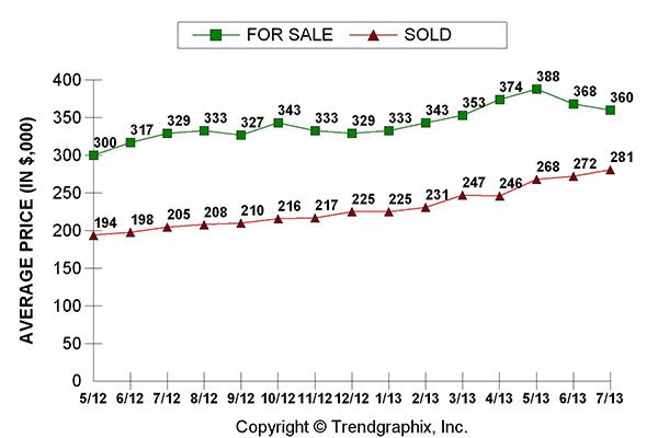 Sacramento Housing Numbers/real estate news