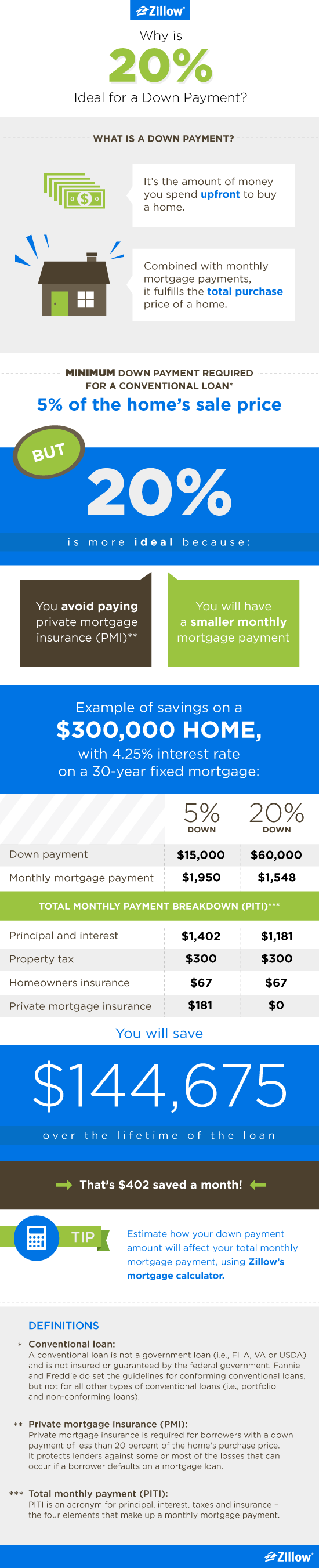 The benefits of a 20 percent down payment/real estate qualifying mortgage loans investment real estate