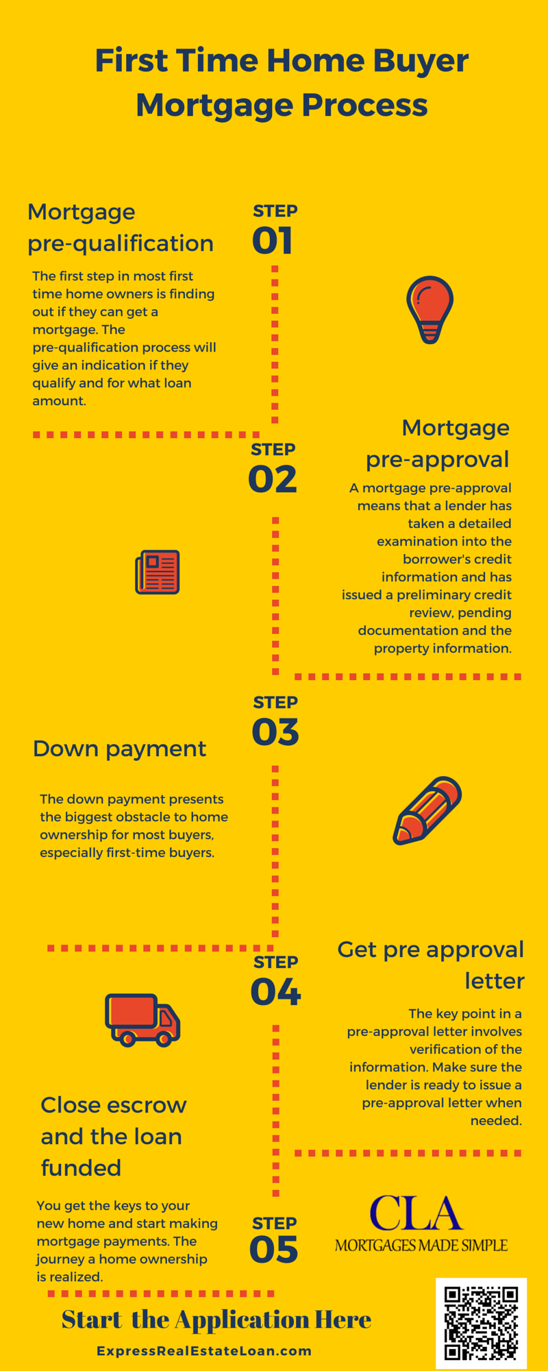 First time homebuyer infographic/real estate news mortgage loans